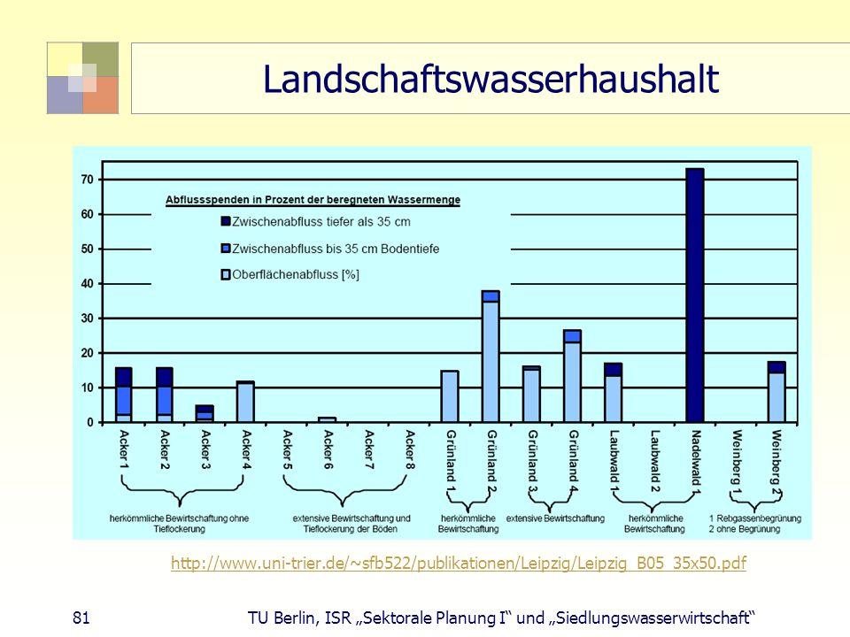 """81 TU Berlin, ISR """"Sektorale Planung I und """"Siedlungswasserwirtschaft Landschaftswasserhaushalt http://www.uni-trier.de/~sfb522/publikationen/Leipzig/Leipzig_B05_35x50.pdf"""