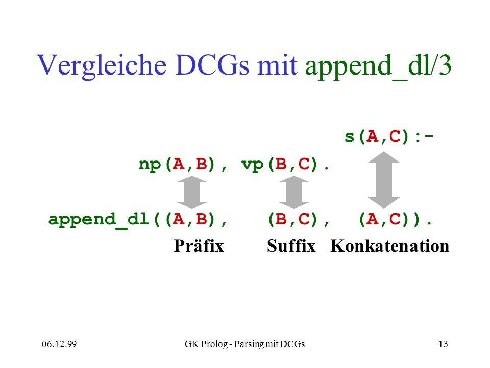06.12.99GK Prolog - Parsing mit DCGs13 Vergleiche DCGs mit append_dl/3 s(A,C):- np(A,B), vp(B,C). append_dl((A,B), (B,C), (A,C)). Präfix Suffix Konkat