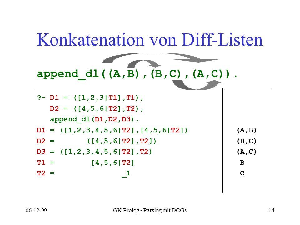06.12.99GK Prolog - Parsing mit DCGs14 Konkatenation von Diff-Listen append_dl((A,B),(B,C),(A,C)). ?- D1 = ([1,2,3|T1],T1), D2 = ([4,5,6|T2],T2), appe