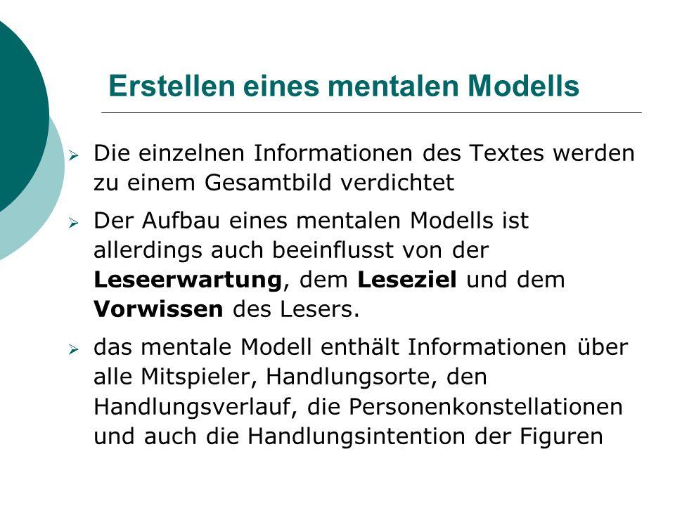 Erstellen eines mentalen Modells  Die einzelnen Informationen des Textes werden zu einem Gesamtbild verdichtet  Der Aufbau eines mentalen Modells is