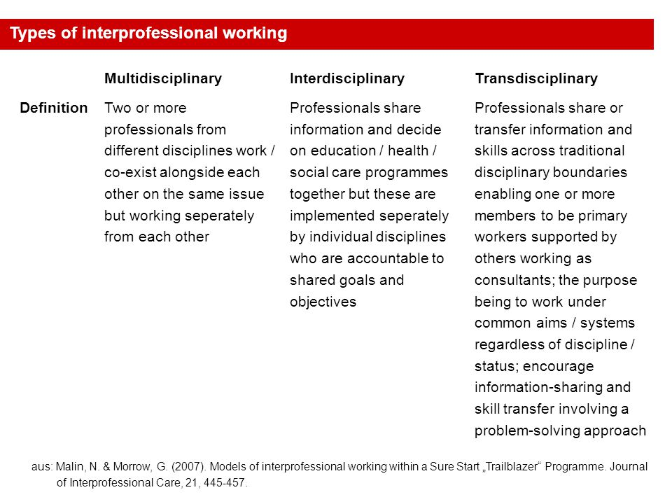  The issue of interprofessional working is currently one of key importance in the field of health and social care.