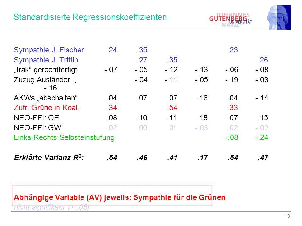 13 Standardisierte Regressionskoeffizienten Sympathie J.