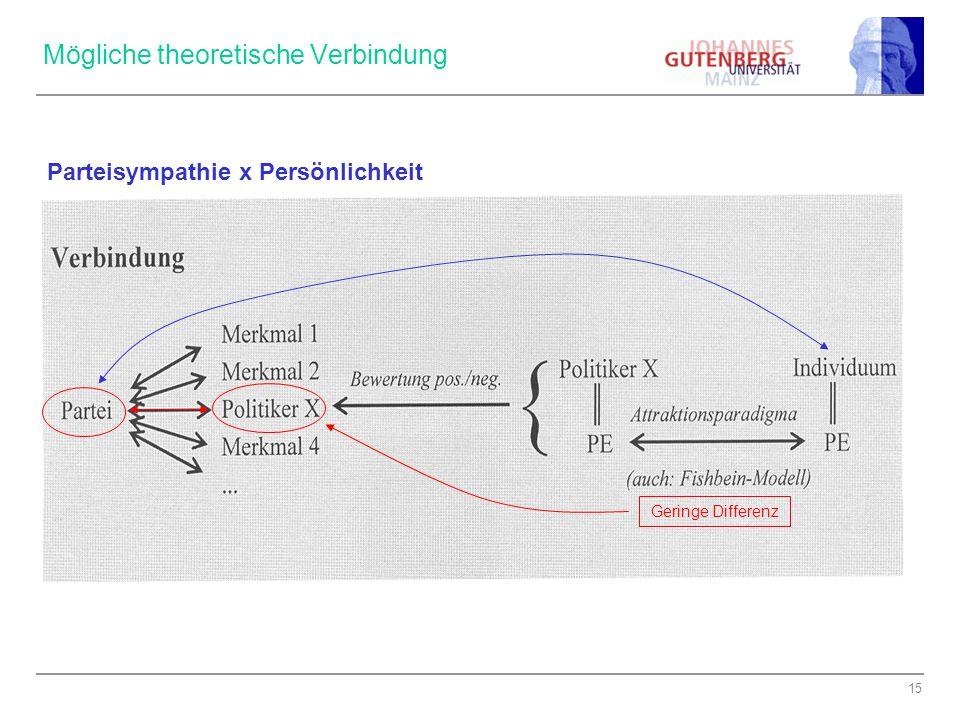 15 Mögliche theoretische Verbindung Geringe Differenz Parteisympathie x Persönlichkeit