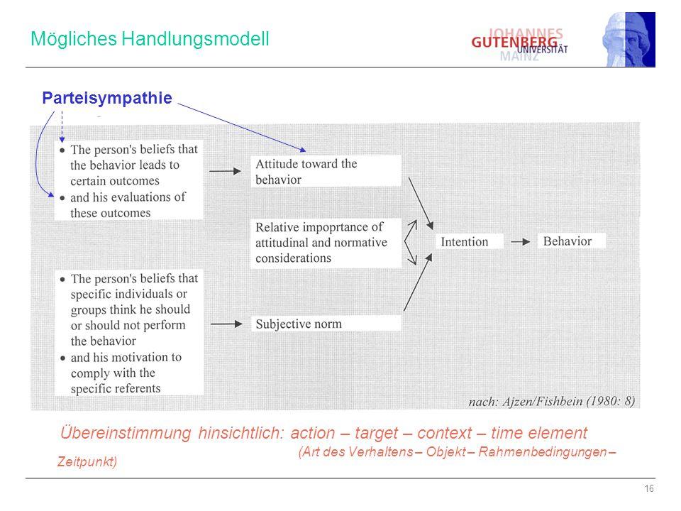 16 Mögliches Handlungsmodell Übereinstimmung hinsichtlich: action – target – context – time element (Art des Verhaltens – Objekt – Rahmenbedingungen – Zeitpunkt) Parteisympathie