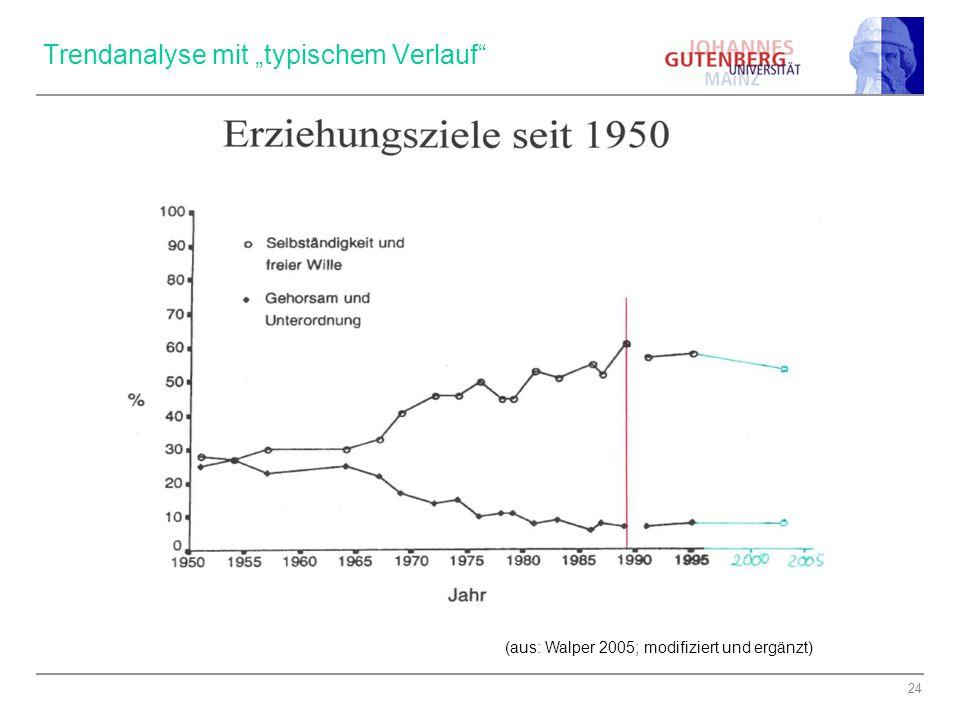 """24 Trendanalyse mit """"typischem Verlauf (aus: Walper 2005; modifiziert und ergänzt)"""