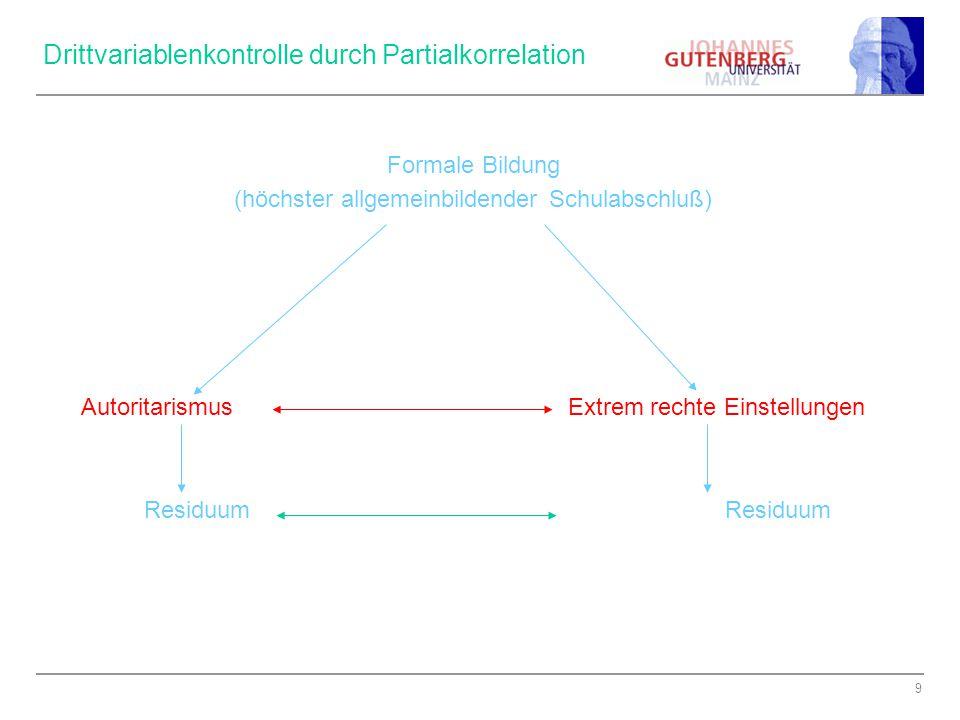 9 Drittvariablenkontrolle durch Partialkorrelation Formale Bildung (höchster allgemeinbildender Schulabschluß) Autoritarismus Extrem rechte Einstellungen Residuum Residuum