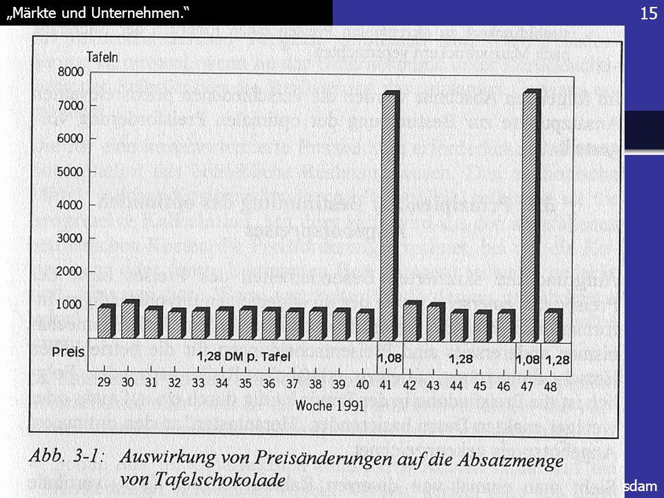 """15 """"Märkte und Unternehmen."""" FH Potsdam Dietmar Fischer"""