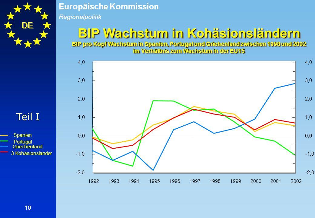 Regionalpolitik Europäische Kommission DE 10 Teil I -2,0 -1,0 0,0 1,0 2,0 3,0 4,0 -2,0 -1,0 0,0 1,0 2,0 3,0 4,0 19921993199419951996199719981999200020