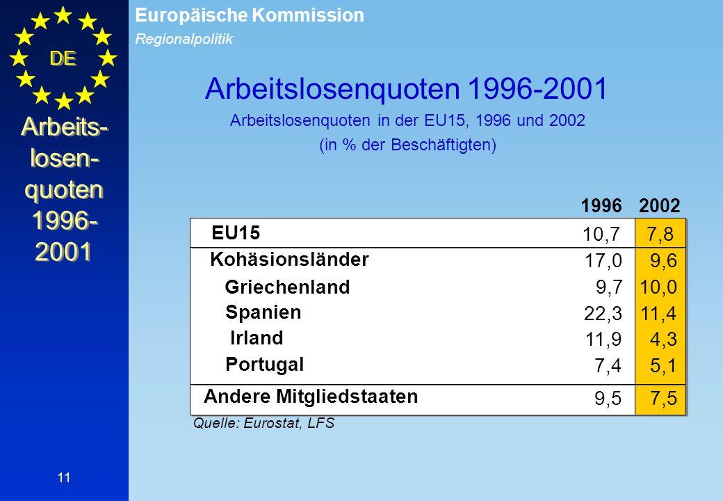 Regionalpolitik Europäische Kommission DE 11 Arbeits- losen- quoten 1996- 2001 19962002 EU15 10,77,8 Quelle: Eurostat, LFS 7,4 Kohäsionsländer 17,09,6