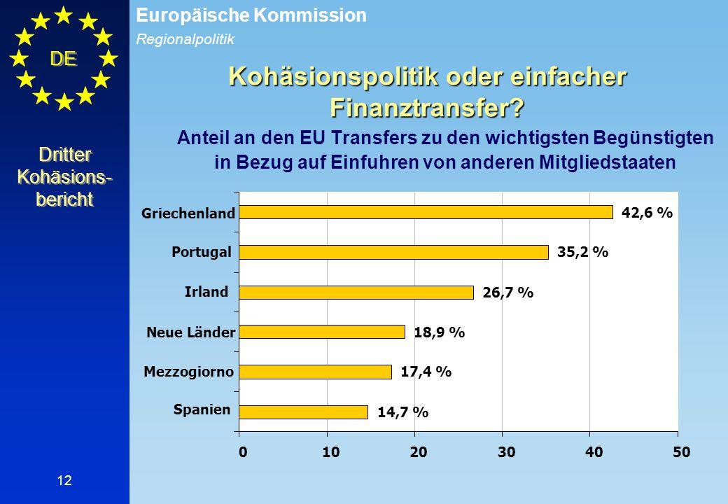 Regionalpolitik Europäische Kommission DE 12 Dritter Kohäsions- bericht Kohäsionspolitik oder einfacher Finanztransfer? Anteil an den EU Transfers zu