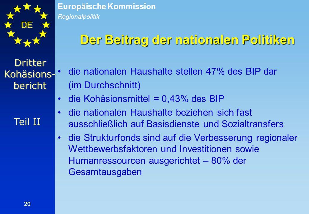Regionalpolitik Europäische Kommission DE 20 Der Beitrag der nationalen Politiken die nationalen Haushalte stellen 47% des BIP dar (im Durchschnitt) d