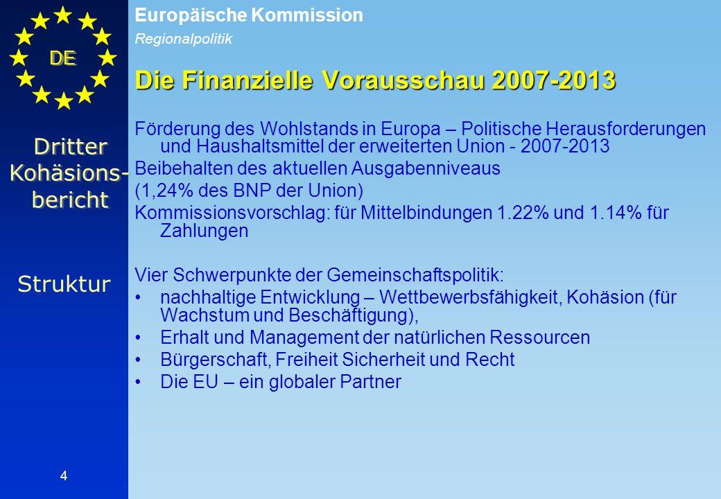 Regionalpolitik Europäische Kommission DE 5 Erinnerung: Haushalt der EU 2000-2006 Obergrenze in Bezug auf Mittelverpflichtungen pro Jahr: 108,5 Milliarden € für die EU25, davon 37 Milliarden € für die Strukturaktionen in Preisen 2004 Finanzielle Vorausschau 2007-2013 Obergrenze in Bezug auf Mittelverpflichtungen pro Jahr: 146,4 Milliarden € für die EU27, davon 48 Milliarden € für die Strukturaktionen in Preisen 2004 (ohne ländliche Entwicklung)