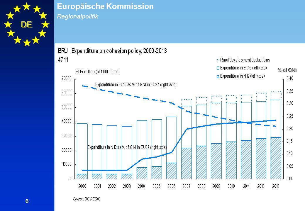 Regionalpolitik Europäische Kommission DE 7 Die Kohäsionspolitik stellt 34% des EU-Haushalts dar: 336 Mrd € für die Zeit 2007-2013, in Preisen von 2004 Dies entspricht ca.