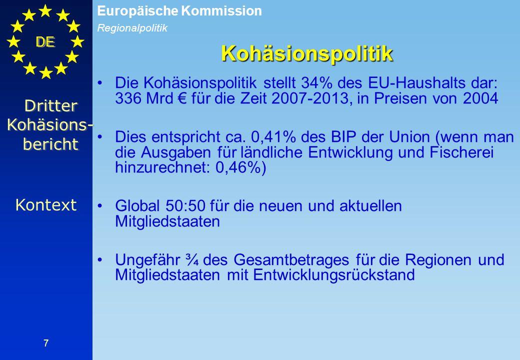 Regionalpolitik Europäische Kommission DE 7 Die Kohäsionspolitik stellt 34% des EU-Haushalts dar: 336 Mrd € für die Zeit 2007-2013, in Preisen von 200