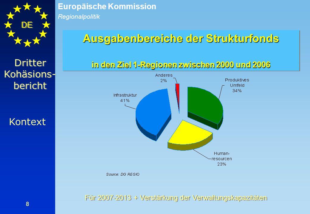 Regionalpolitik Europäische Kommission DE 9 Feststellungen Konvergenz stieg signifikativ in der Kohäsionsländern positive Entwicklungen für die Gesamtheit der Ziel 1- Regionen: Wachstum des BIP, der Beschäftigung und der Produktivität über dem EU-Durchschnitt Modernisierung der Wirtschaftsstruktur und der Verwaltungsmethoden Bessere governance auf regionaler Ebene verstärkte Zusammenarbeit der Regionen auf europäischer Ebene Teil I Dritter Kohäsions- bericht