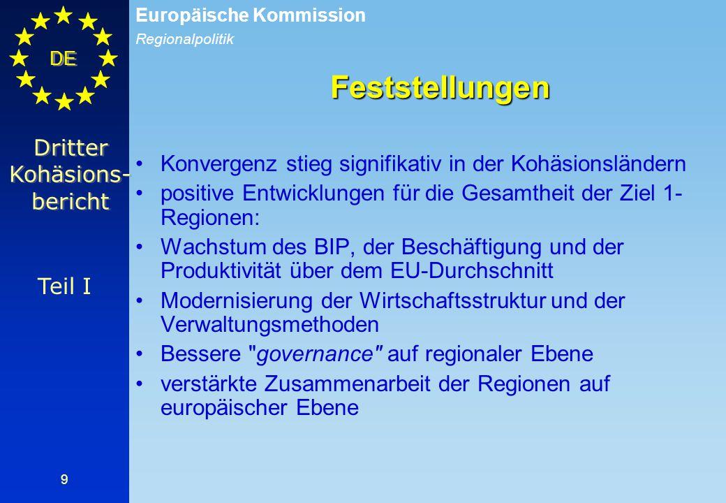 Regionalpolitik Europäische Kommission DE 10 Teil I -2,0 -1,0 0,0 1,0 2,0 3,0 4,0 -2,0 -1,0 0,0 1,0 2,0 3,0 4,0 19921993199419951996199719981999200020012002 Spanien Portugal Griechenland 3 Kohäsionsländer BIP Wachstum in Kohäsionsländern BIP pro Kopf Wachstum in Spanien, Portugal und Griehenland zwischen 1998 und 2002 im Verhältnis zum Wachstum in der EU15
