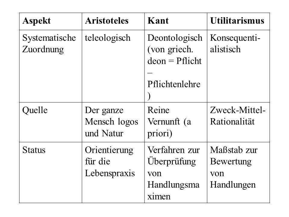 AspektAristotelesKantUtilitarismus Systematische Zuordnung teleologischDeontologisch (von griech. deon = Pflicht – Pflichtenlehre ) Konsequenti- alist