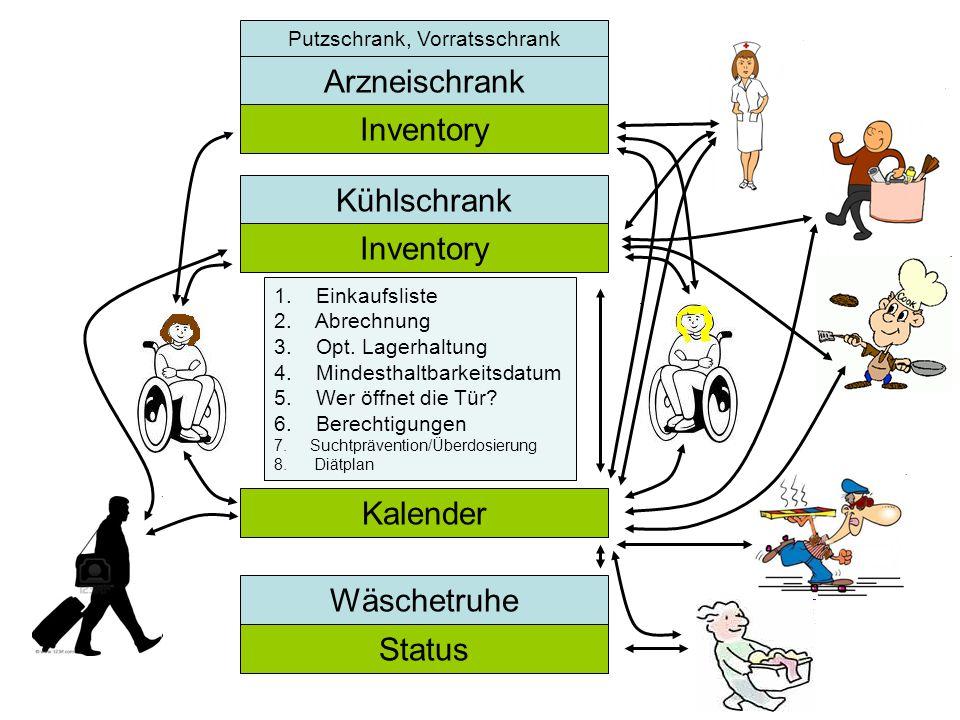 Kühlschrank Kalender Inventory Arzneischrank Inventory Status Wäschetruhe Putzschrank, Vorratsschrank 1. Einkaufsliste 2. Abrechnung 3. Opt. Lagerhalt