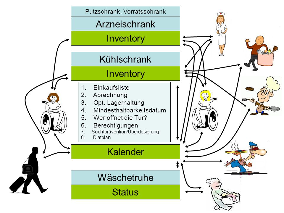 """Szenario: """"Haushalten (insbesondere """"Gemeinsames Haushalten ) Kühlschrank –Aufbewahrung von Lebensmitteln –Aufbewahrung von Medizin Potential: –Warenwirtschaft: Auffüllung, Entnahme, Logistik gemeinsame/getrennte (evtl."""