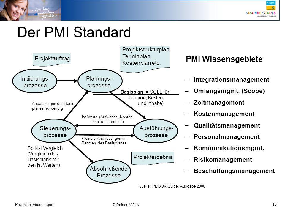 10 Proj.Man. Grundlagen © Rainer VOLK Der PMI Standard Ausführungs- prozesse Kleinere Anpassungen im Rahmen des Basisplanes Anpassungen des Basis- pla