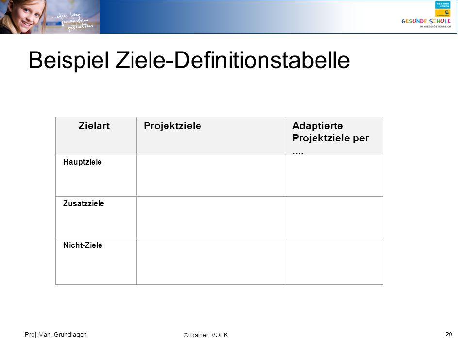 20 Proj.Man. Grundlagen © Rainer VOLK Beispiel Ziele-Definitionstabelle ZielartProjektzieleAdaptierte Projektziele per.... Hauptziele Zusatzziele Nich
