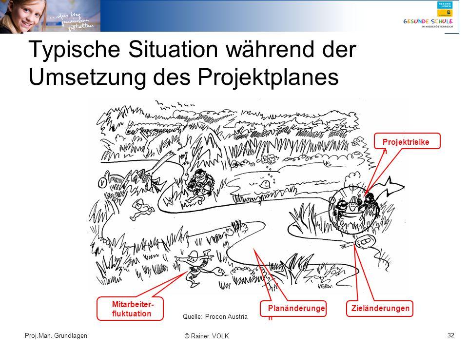 32 Proj.Man. Grundlagen © Rainer VOLK Typische Situation während der Umsetzung des Projektplanes Quelle: Procon Austria Planänderunge n Projektrisike