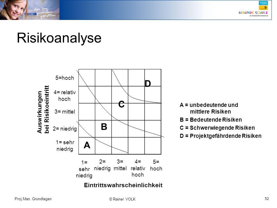 52 Proj.Man. Grundlagen © Rainer VOLK Risikoanalyse Auswirkungen bei Risikoeintritt Eintrittswahrscheinlichkeit 5=hoch 4= relativ hoch 3= mittel 2= ni