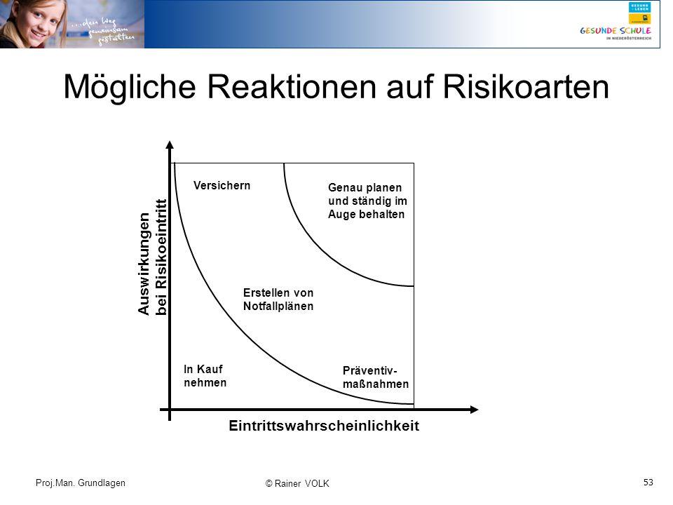 53 Proj.Man. Grundlagen © Rainer VOLK Mögliche Reaktionen auf Risikoarten Auswirkungen bei Risikoeintritt Eintrittswahrscheinlichkeit In Kauf nehmen V