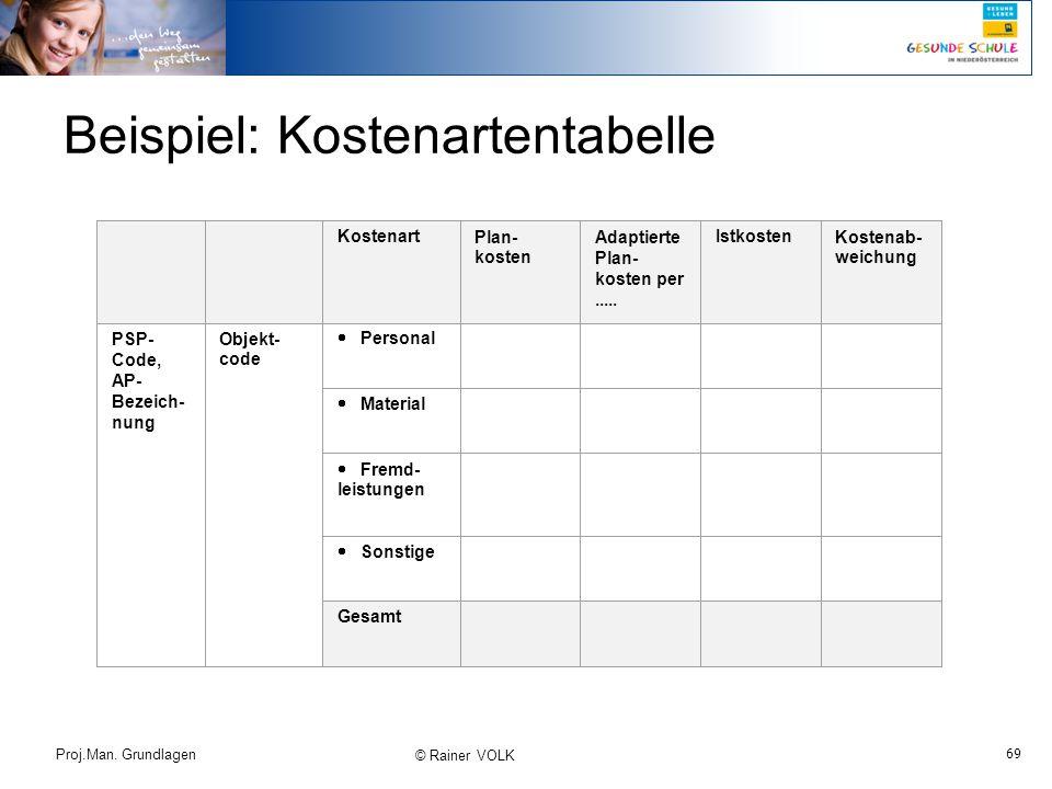69 Proj.Man. Grundlagen © Rainer VOLK Beispiel: Kostenartentabelle KostenartPlan- kosten Adaptierte Plan- kosten per..... IstkostenKostenab- weichung