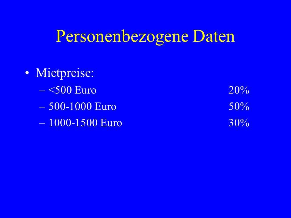 Personenbezogene Daten Größe der Wohnung/des Hauses: –<50qm30% –50-100qm60% –100-200qm10% Sind Sie Eigentümer oder Mieter.