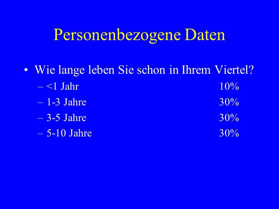 Personenbezogene Daten Mietpreise: –<500 Euro20% –500-1000 Euro50% –1000-1500 Euro30%