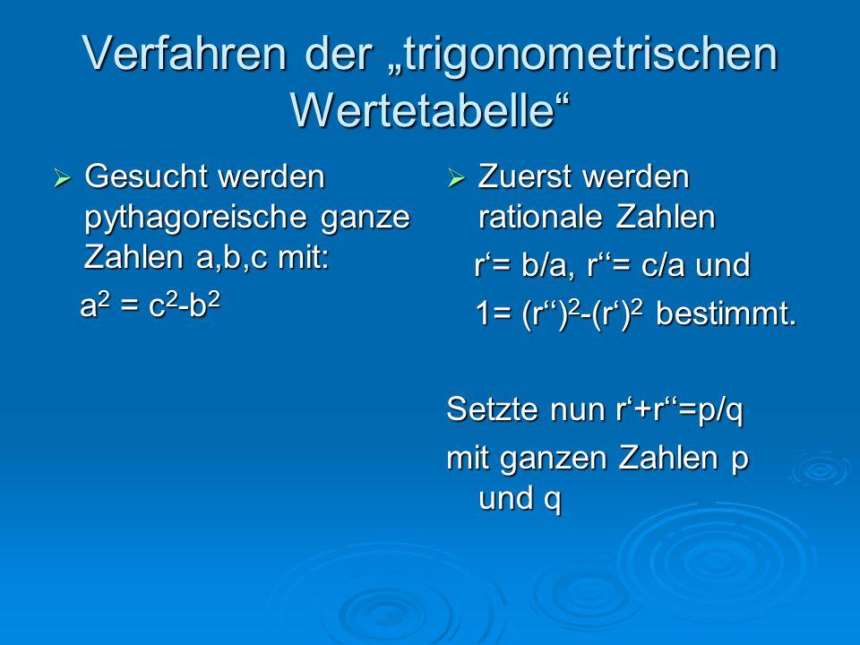 """Verfahren der """"trigonometrischen Wertetabelle""""  Gesucht werden pythagoreische ganze Zahlen a,b,c mit: a 2 = c 2 -b 2 a 2 = c 2 -b 2  Zuerst werden r"""