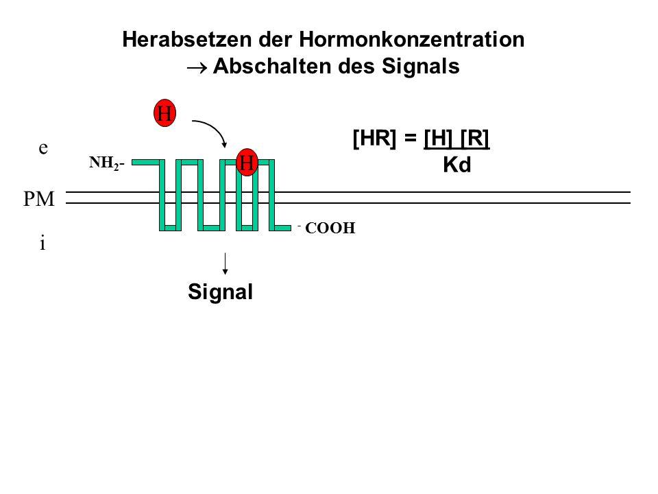 Herabsetzen der Hormonkonzentration  Abschalten des Signals e i PM NH 2 - - COOH H [HR] = [H] [R] Kd H Signal