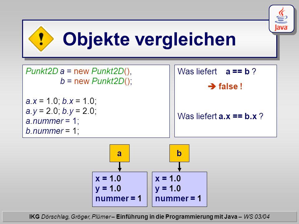 Objekte vergleichen IKG Dörschlag, Gröger, Plümer – Einführung in die Programmierung mit Java – WS 03/04 ab Punkt2D a = new Punkt2D(), b = new Punkt2D