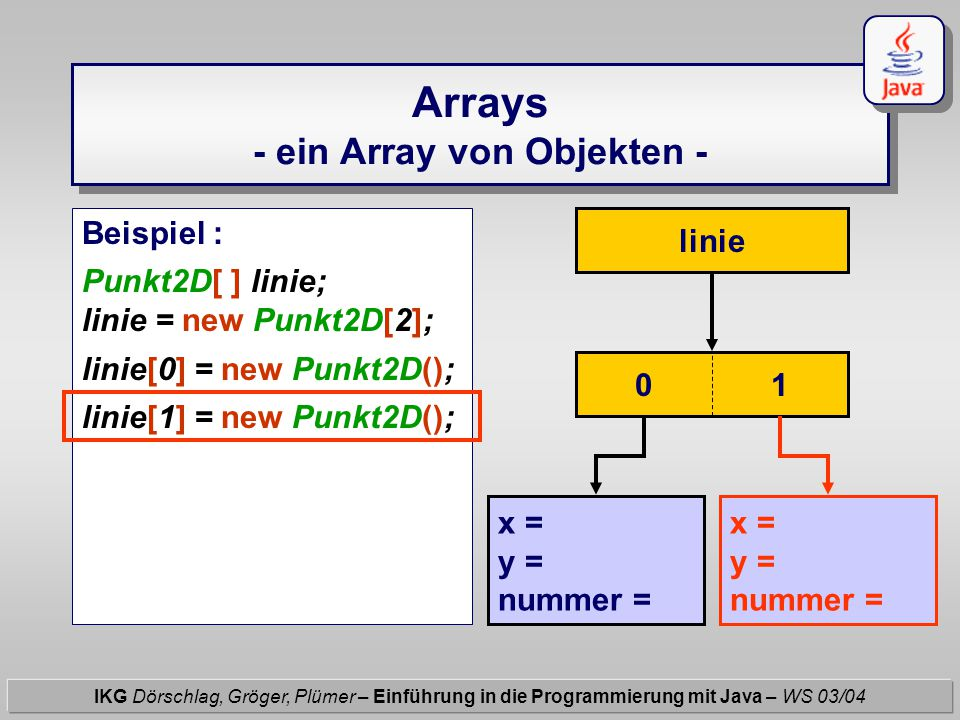 Arrays - ein Array von Objekten - IKG Dörschlag, Gröger, Plümer – Einführung in die Programmierung mit Java – WS 03/04 Beispiel : Punkt2D[ ] linie; li