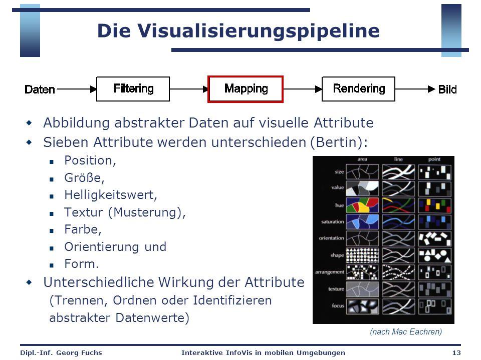 Dipl.-Inf. Georg FuchsInteraktive InfoVis in mobilen Umgebungen13 Die Visualisierungspipeline  Abbildung abstrakter Daten auf visuelle Attribute  Si