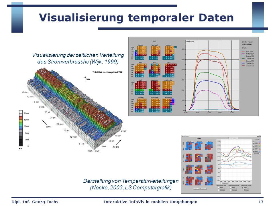 Dipl.-Inf. Georg FuchsInteraktive InfoVis in mobilen Umgebungen17 Visualisierung temporaler Daten Visualisierung der zeitlichen Verteilung des Stromve
