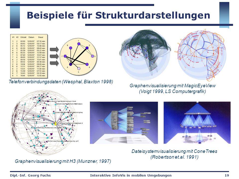 Dipl.-Inf. Georg FuchsInteraktive InfoVis in mobilen Umgebungen19 Beispiele für Strukturdarstellungen Telefonverbindungsdaten (Wesphal, Blaxton 1998)