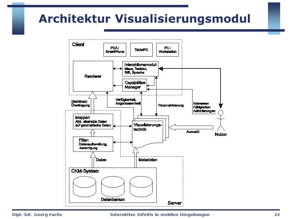 Dipl.-Inf. Georg FuchsInteraktive InfoVis in mobilen Umgebungen22 Architektur Visualisierungsmodul