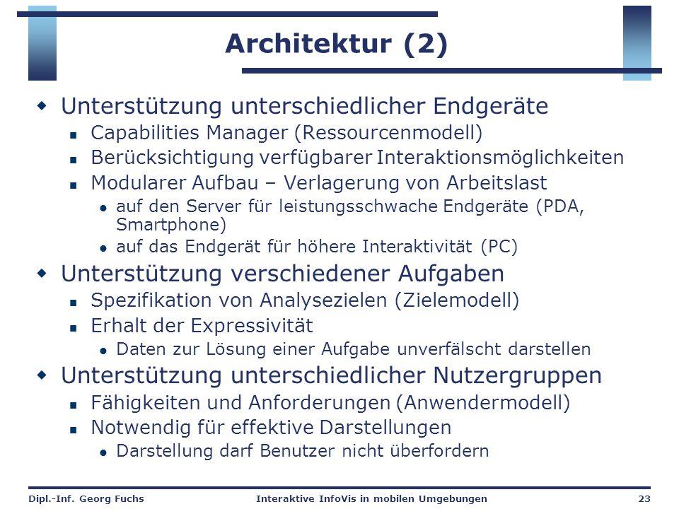 Dipl.-Inf. Georg FuchsInteraktive InfoVis in mobilen Umgebungen23 Architektur (2)  Unterstützung unterschiedlicher Endgeräte Capabilities Manager (Re