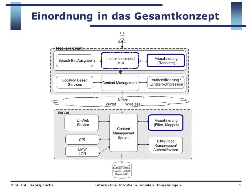 Dipl.-Inf.Georg FuchsInteraktive InfoVis in mobilen Umgebungen4 Warum Visualisierung.