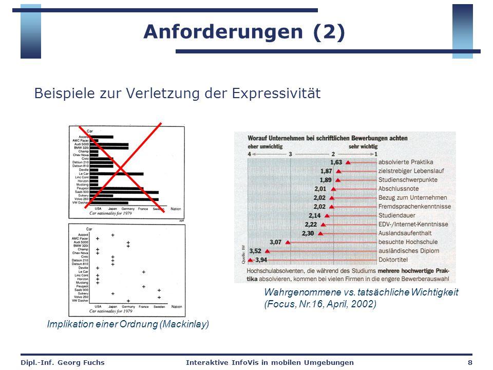 Dipl.-Inf. Georg FuchsInteraktive InfoVis in mobilen Umgebungen8 Anforderungen (2) Beispiele zur Verletzung der Expressivität Wahrgenommene vs. tatsäc