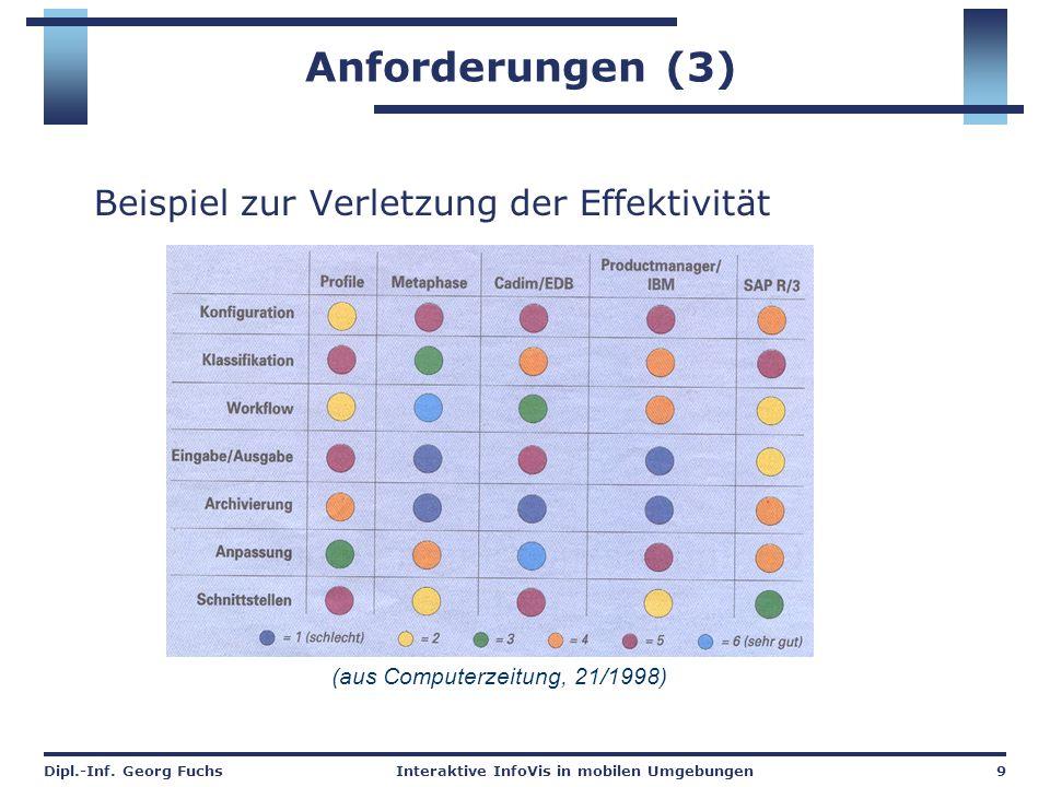 Dipl.-Inf. Georg FuchsInteraktive InfoVis in mobilen Umgebungen9 Anforderungen (3) Beispiel zur Verletzung der Effektivität (aus Computerzeitung, 21/1