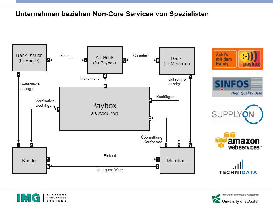 Serviceorientierung gilt für alle Ebenen des Business Engineering Strategie Prozesse Informationssysteme Sourcing, BPO, Online-Services, Exchanges,...