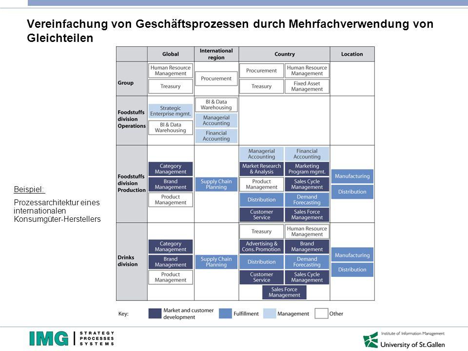 Vereinfachung von Geschäftsprozessen durch Mehrfachverwendung von Gleichteilen Beispiel: Prozessarchitektur eines internationalen Konsumgüter-Herstellers
