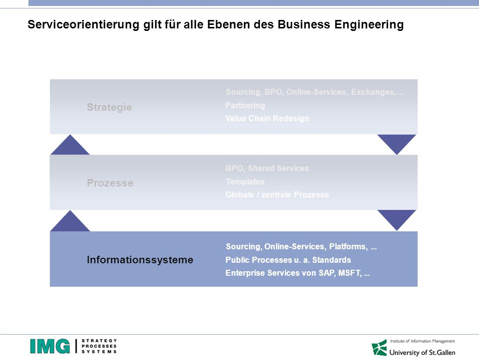 Serviceorientierung gilt für alle Ebenen des Business Engineering Strategie Prozesse Informationssysteme Sourcing, BPO, Online-Services, Exchanges,...