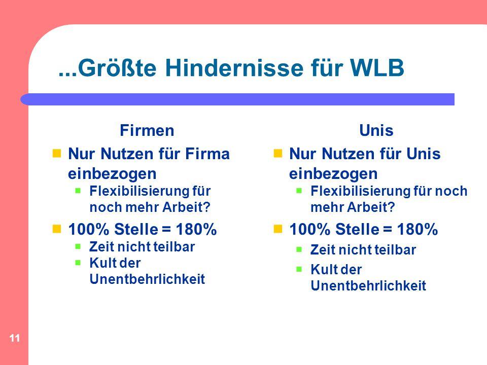 11...Größte Hindernisse für WLB Firmen  Nur Nutzen für Firma einbezogen  Flexibilisierung für noch mehr Arbeit.