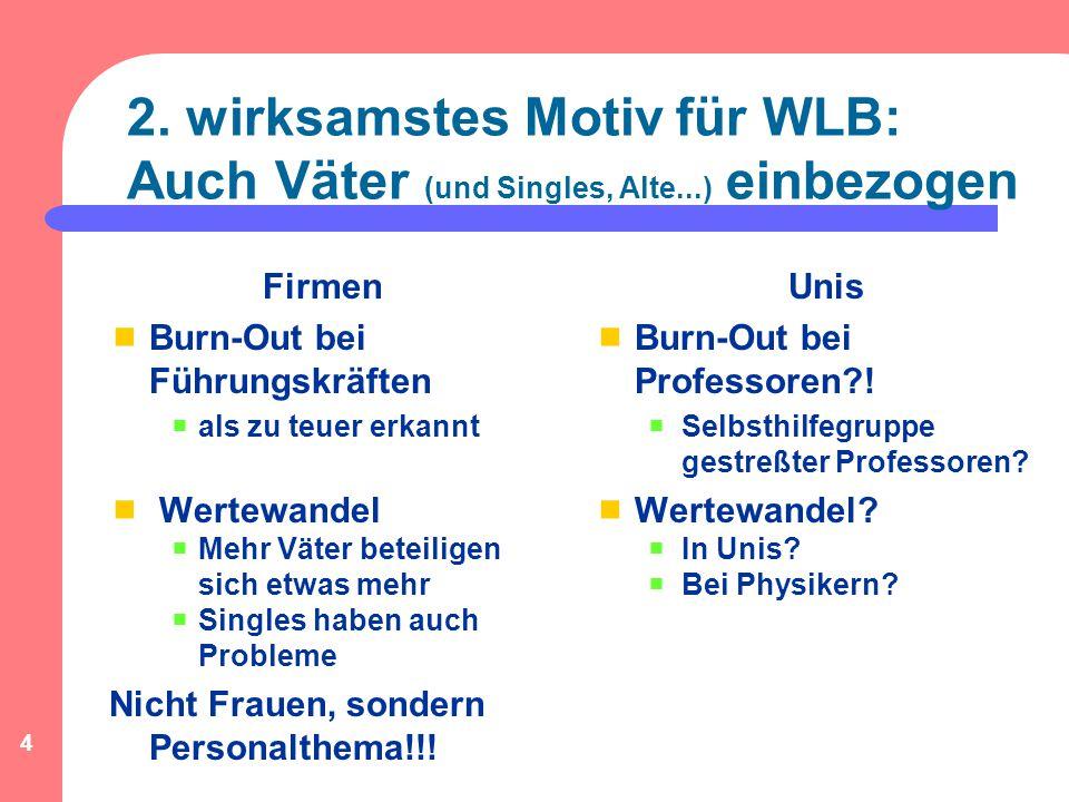 4 2. wirksamstes Motiv für WLB: Auch Väter (und Singles, Alte...) einbezogen Firmen  Burn-Out bei Führungskräften  als zu teuer erkannt  Wertewande