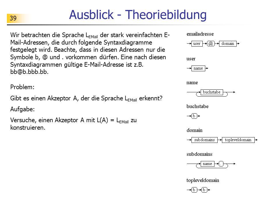 39 Ausblick - Theoriebildung Wir betrachten die Sprache L EMail der stark vereinfachten E- Mail-Adressen, die durch folgende Syntaxdiagramme festgeleg