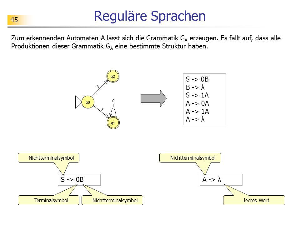 45 Reguläre Sprachen S -> 0B B -> λ S -> 1A A -> 0A A -> 1A A -> λ Zum erkennenden Automaten A lässt sich die Grammatik G A erzeugen. Es fällt auf, da
